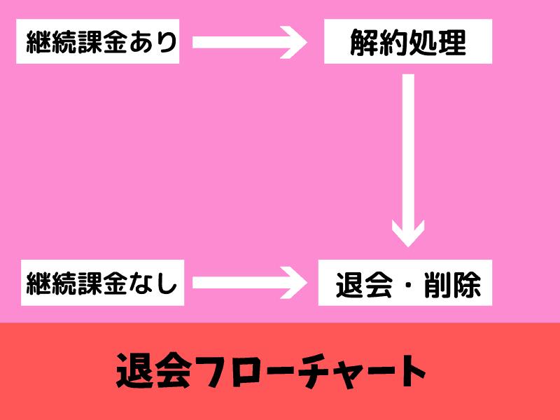 マッチングアプリ退会フローチャート